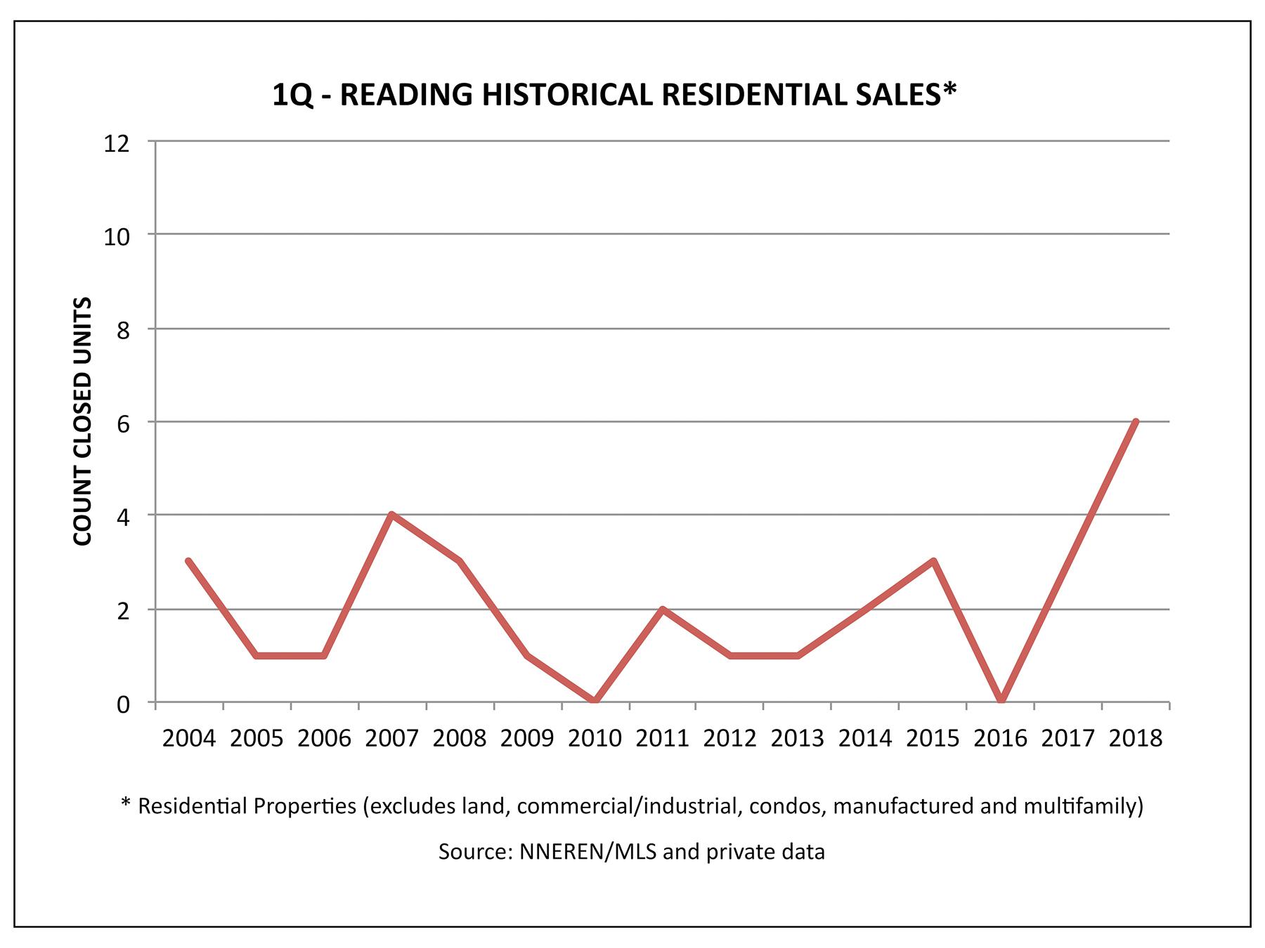 Reading VT Real Estate - Historical 1Q Home Sales