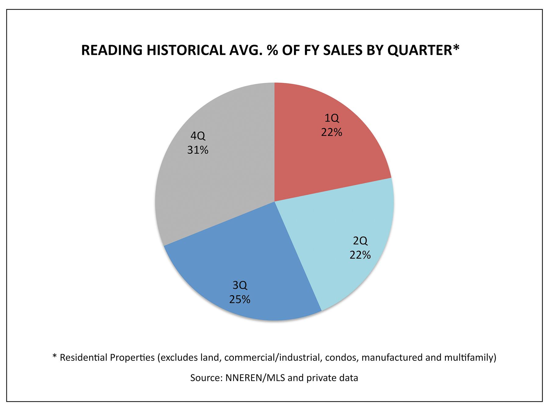 Reading VT Real Estate - 1Q Historical Avg. % Homes Sold Per Quarter