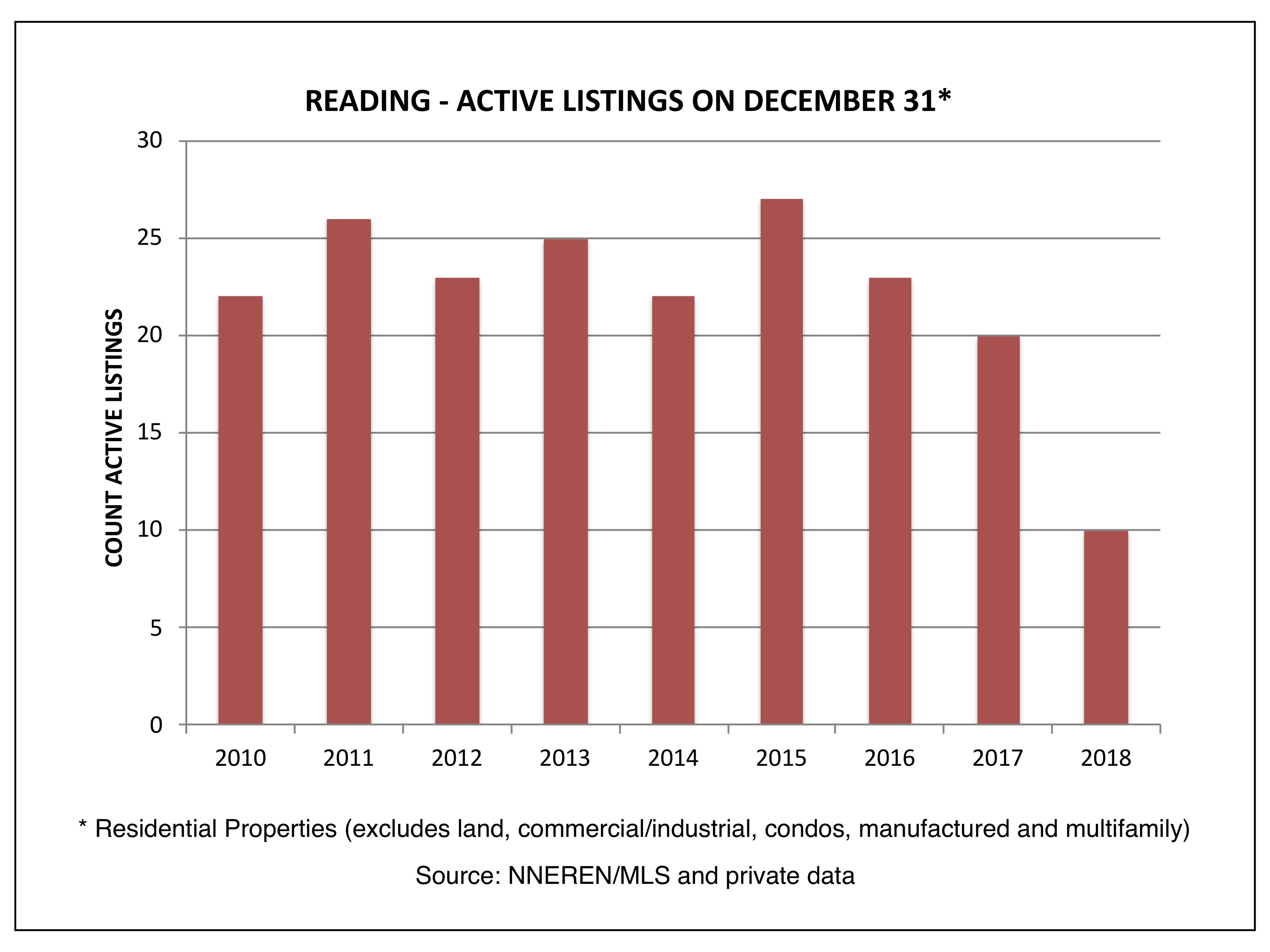 Reading - Actively Listed on December 31