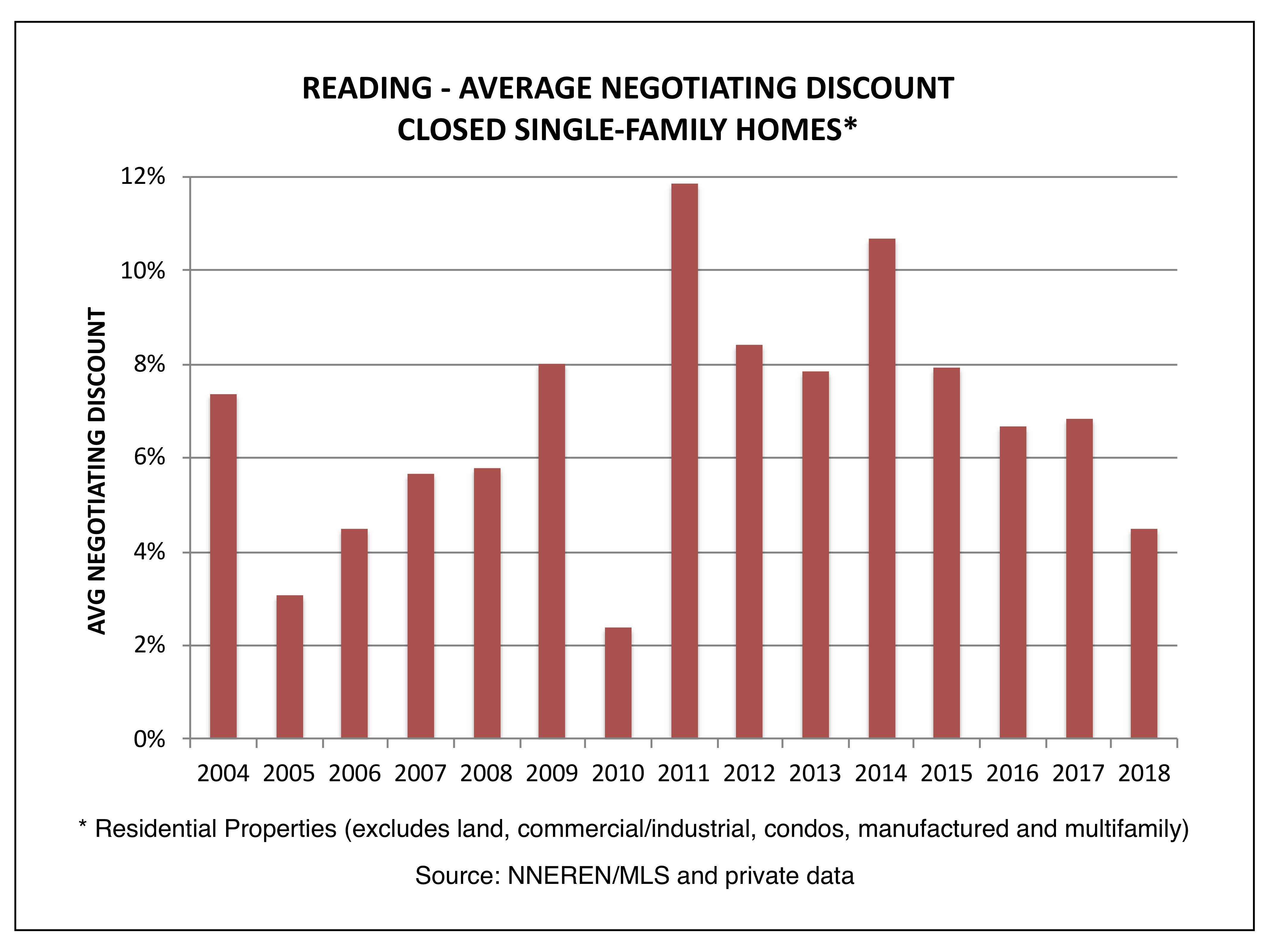 Reading - Average Negotiating Discount, Closed Homes