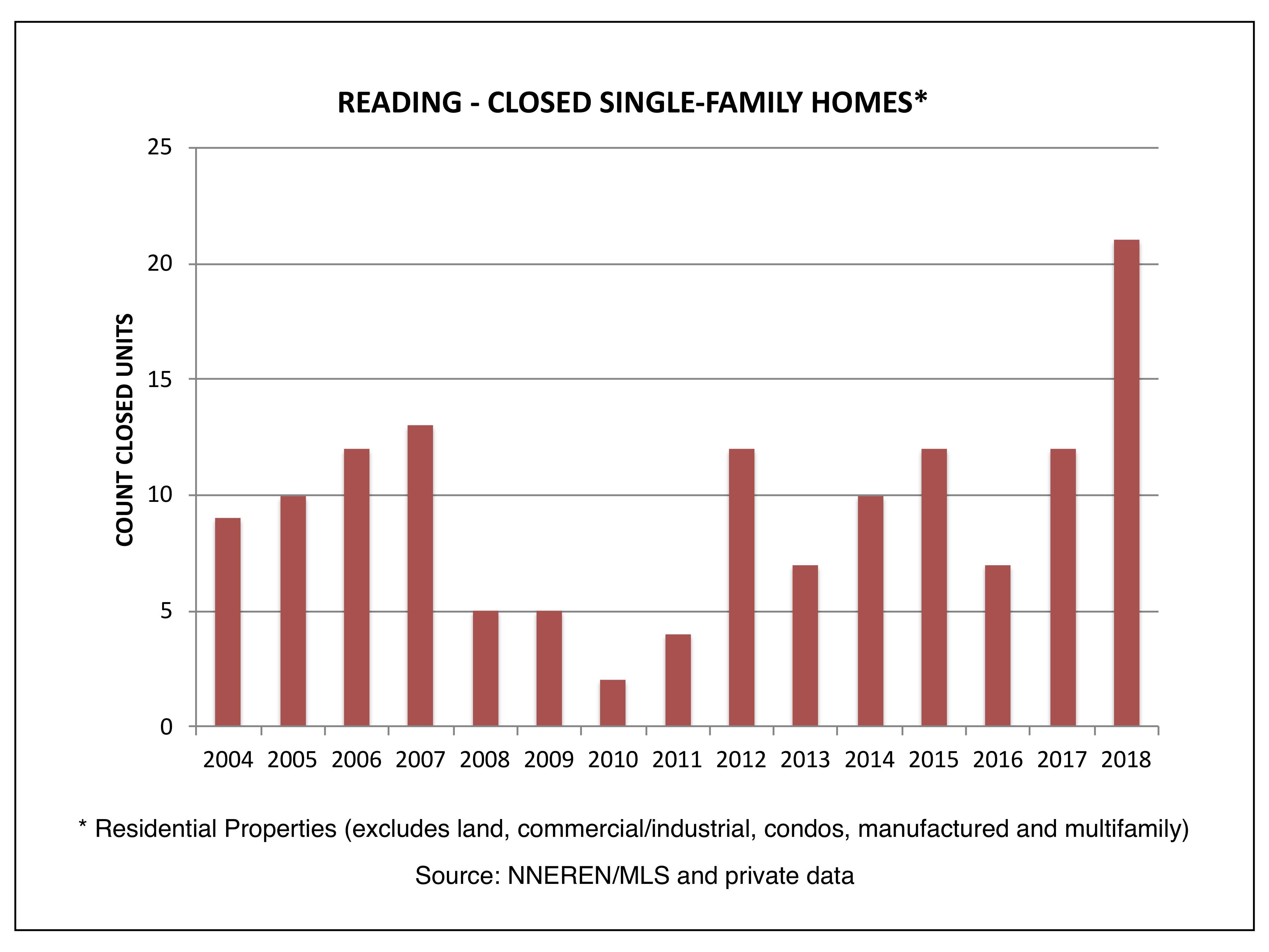 Reading - Closed Single Family Homes