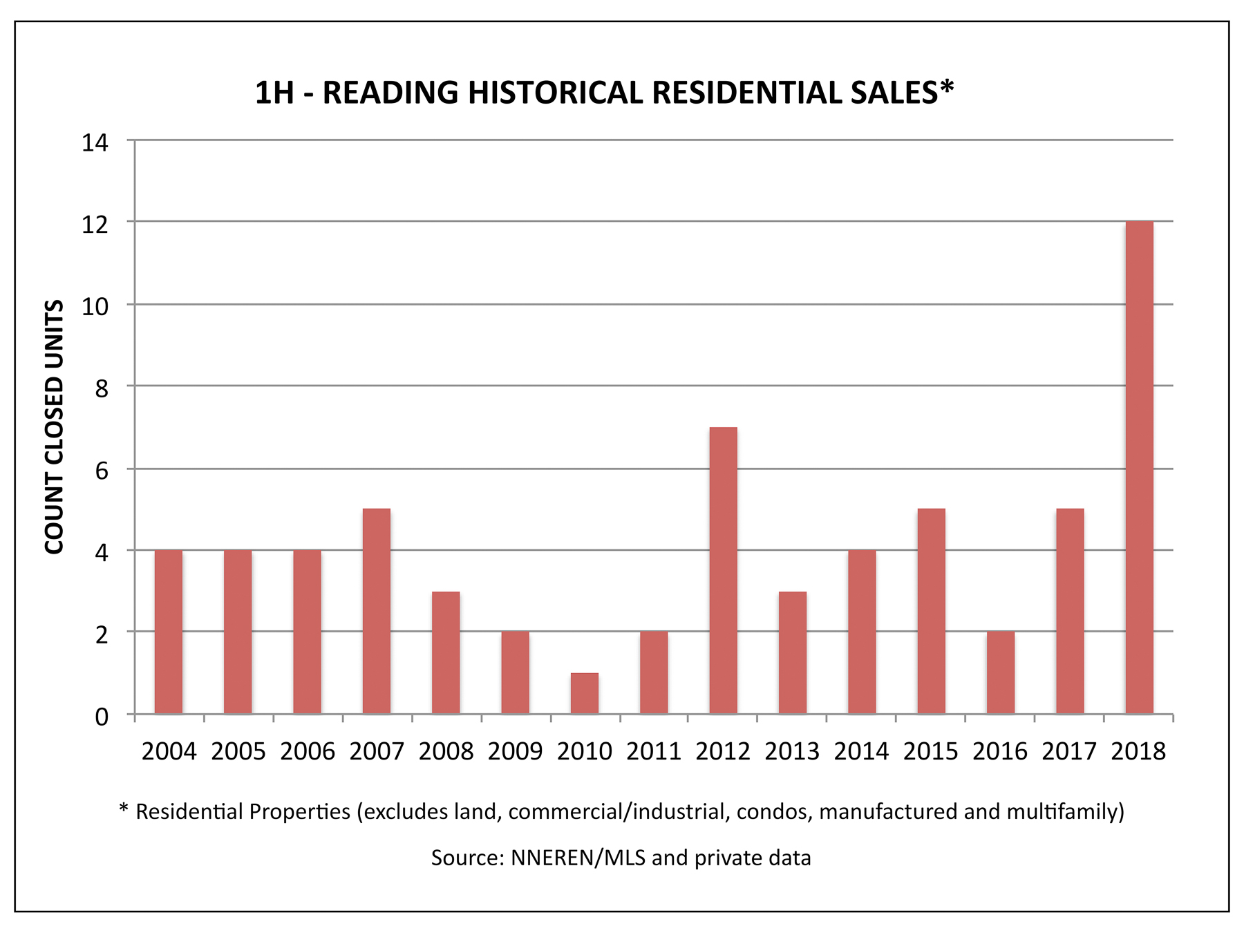Reading VT Real Estate - Historical Sales in the First Half
