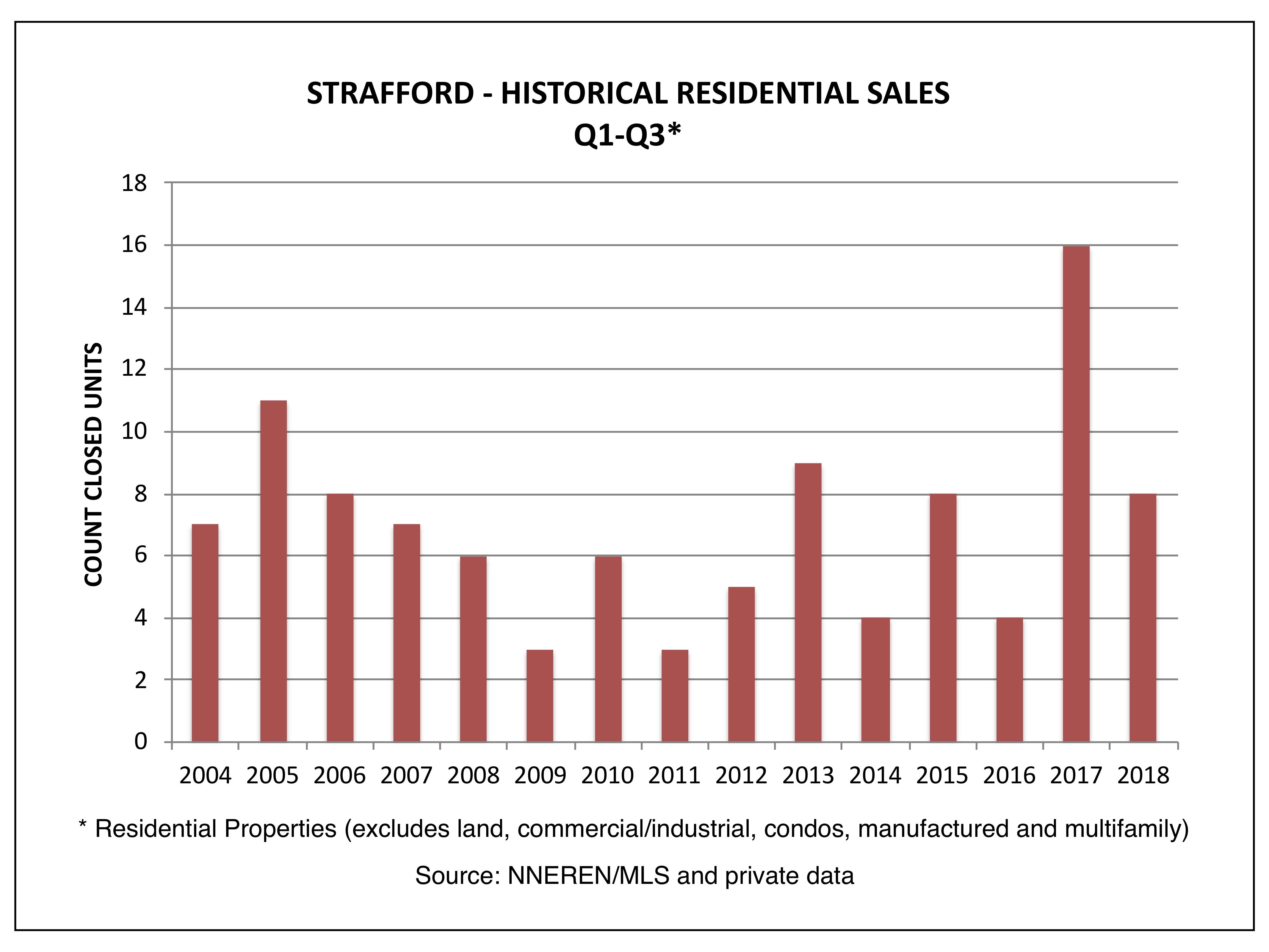 Strafford VT Real Estate