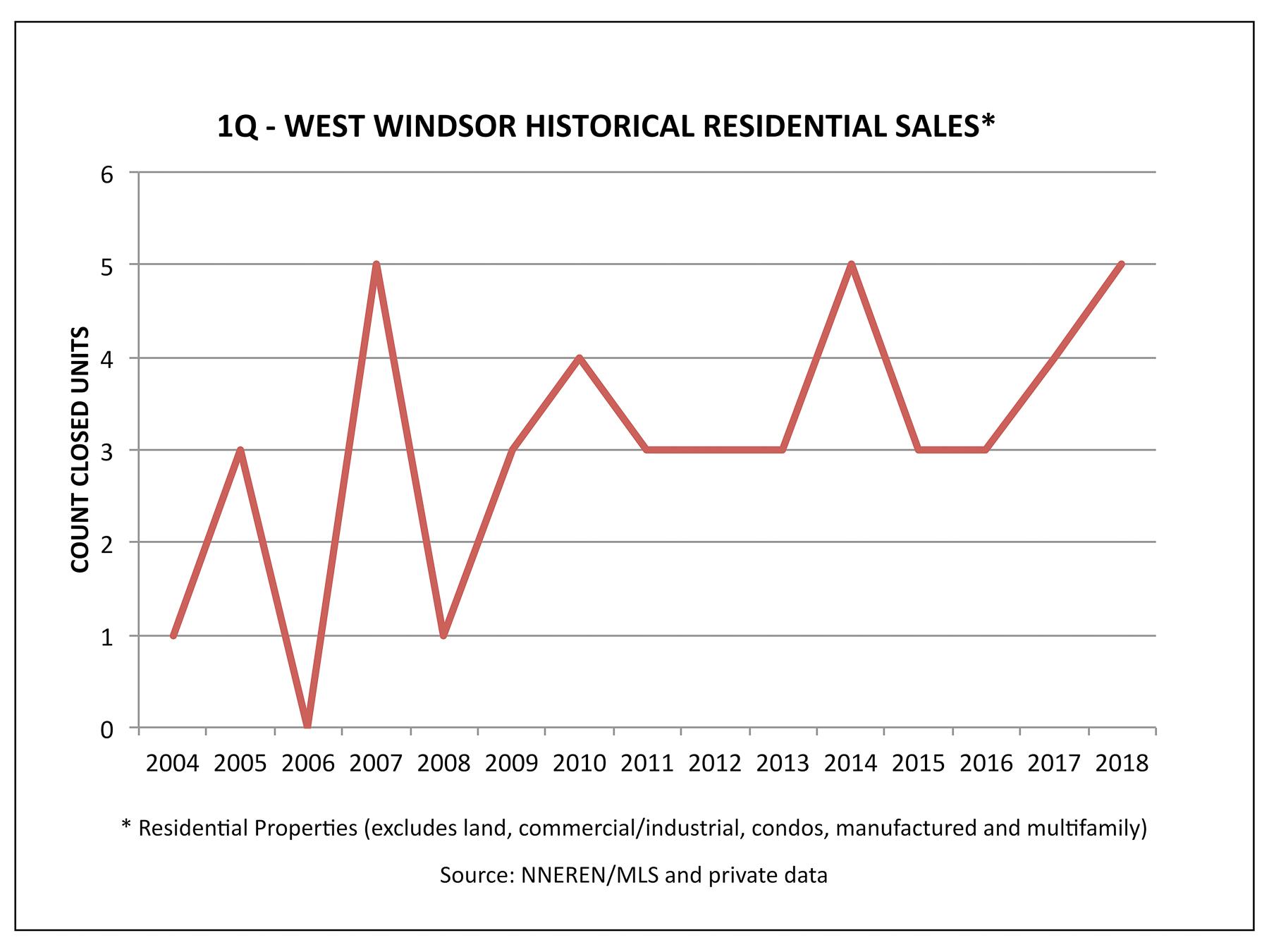 West Windsor VT Real Estate - Historical 1Q Home Sales