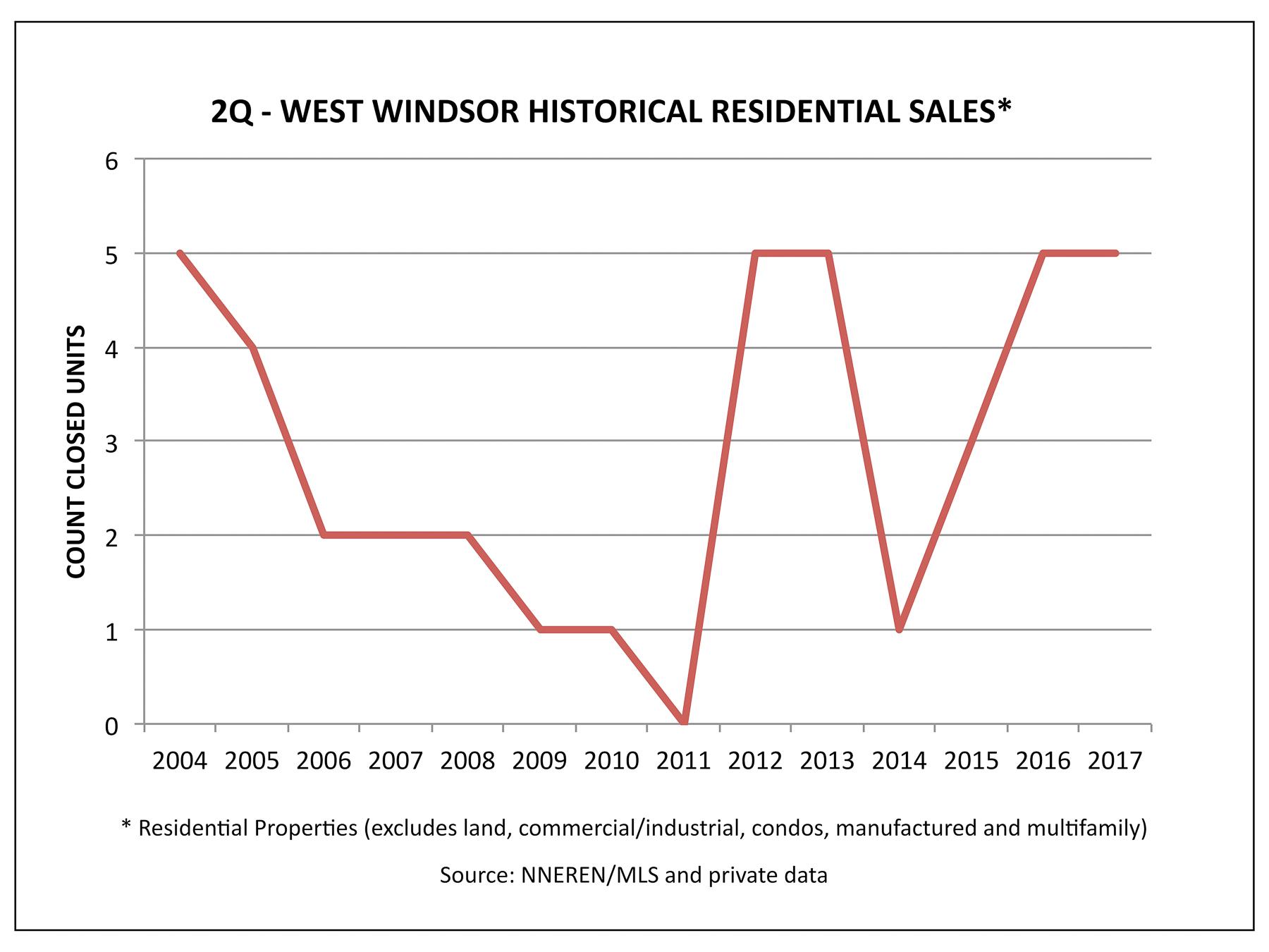 West Windsor VT Real Estate - Historical 2Q Home Sales