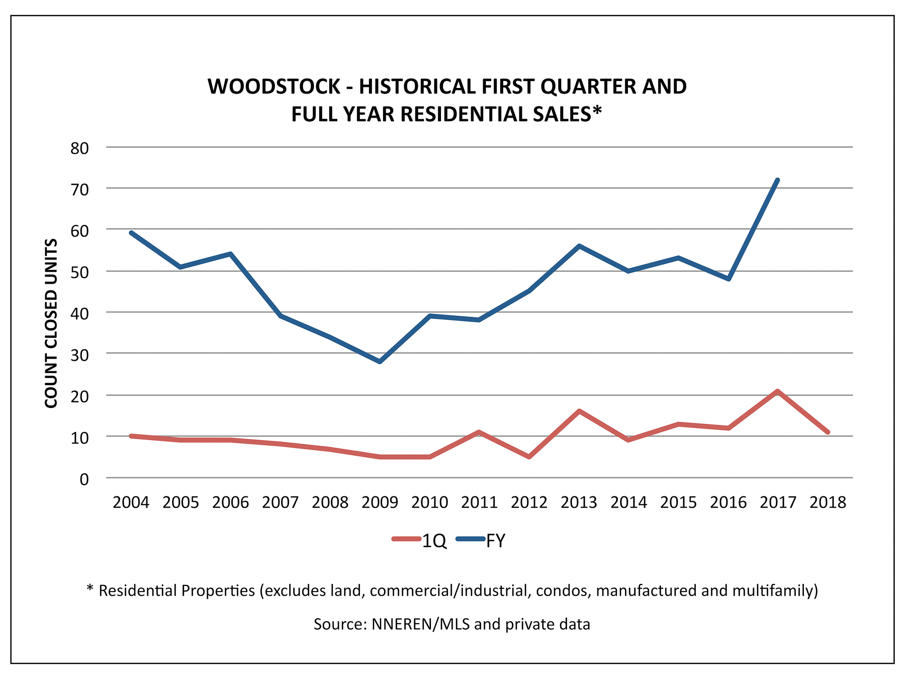 Woodstock VT Real Estate - 1Q Historical Home Sales