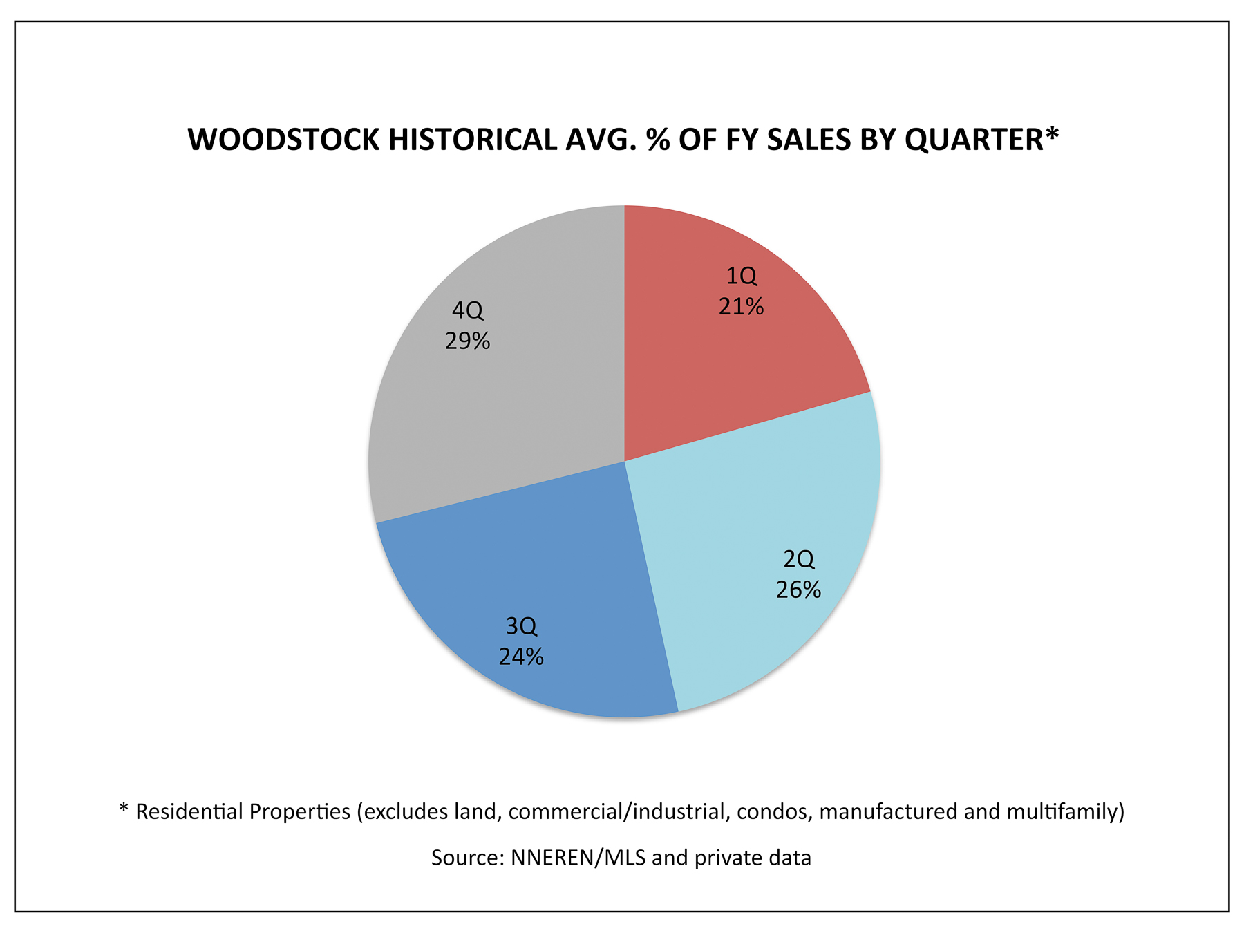 Woodstock VT Real Estate - Historical 1Q Home Sales