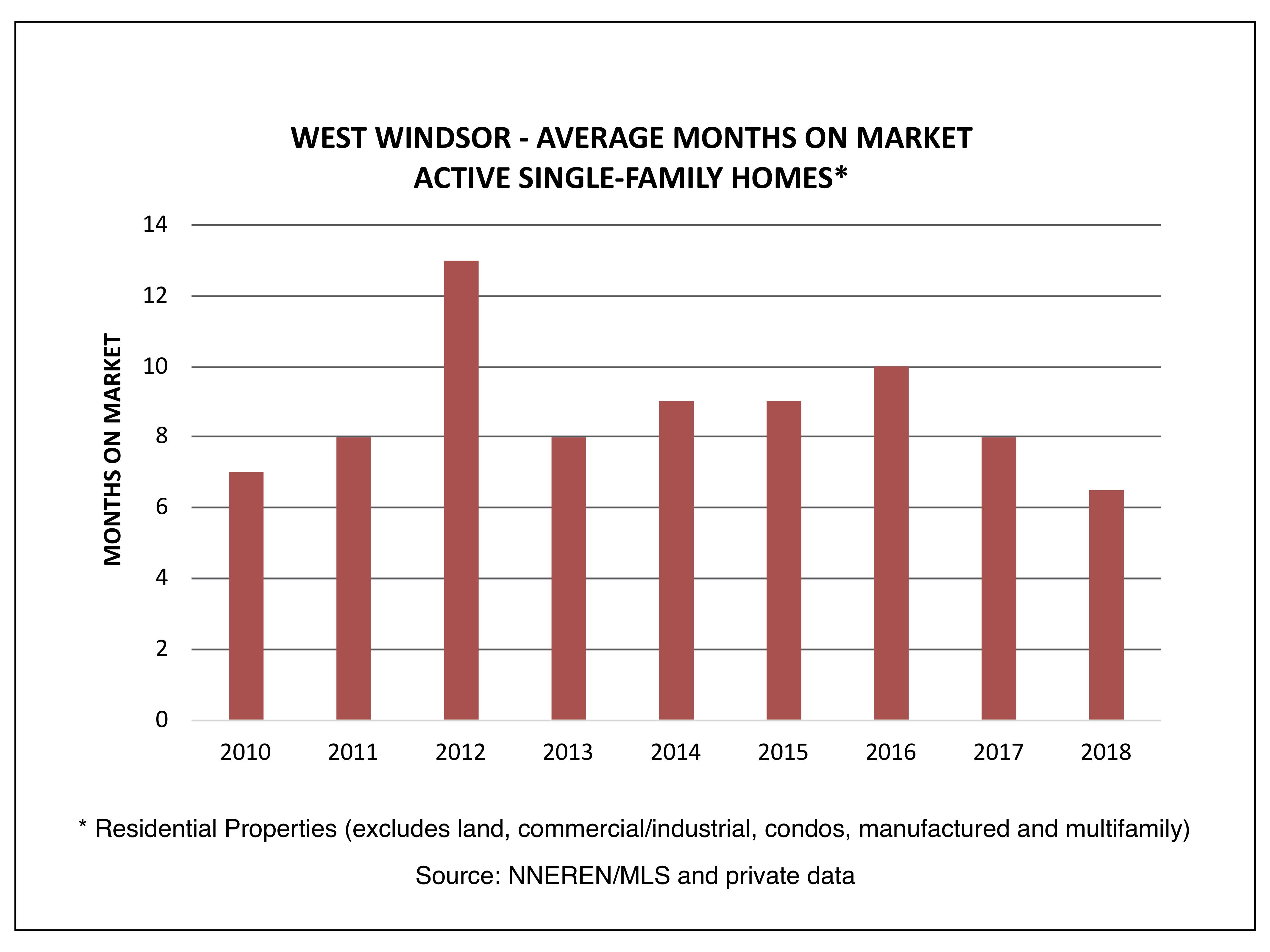 West Windsor VT Real Estate - Avg Months on Market, Active Homes