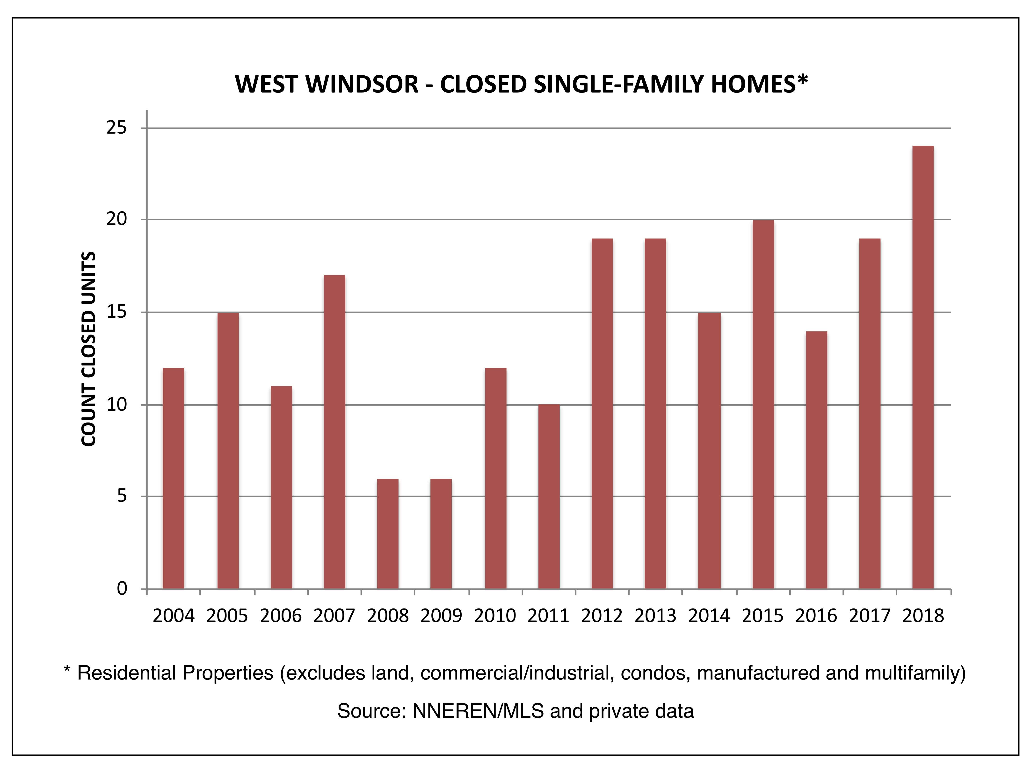 West Windsor VT Real Estate - Closed Single Family Homes
