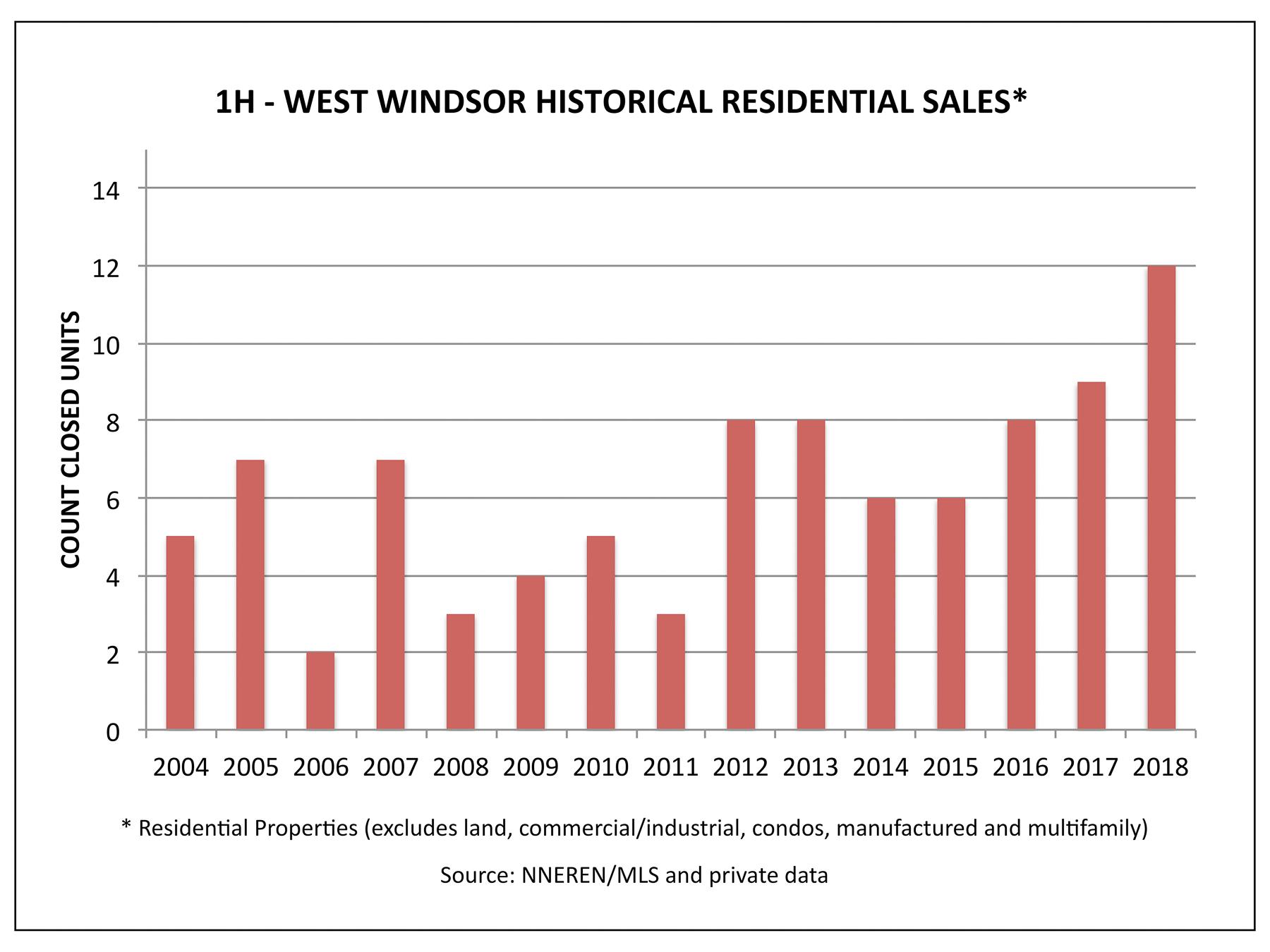 West Windsor VT Real Estate