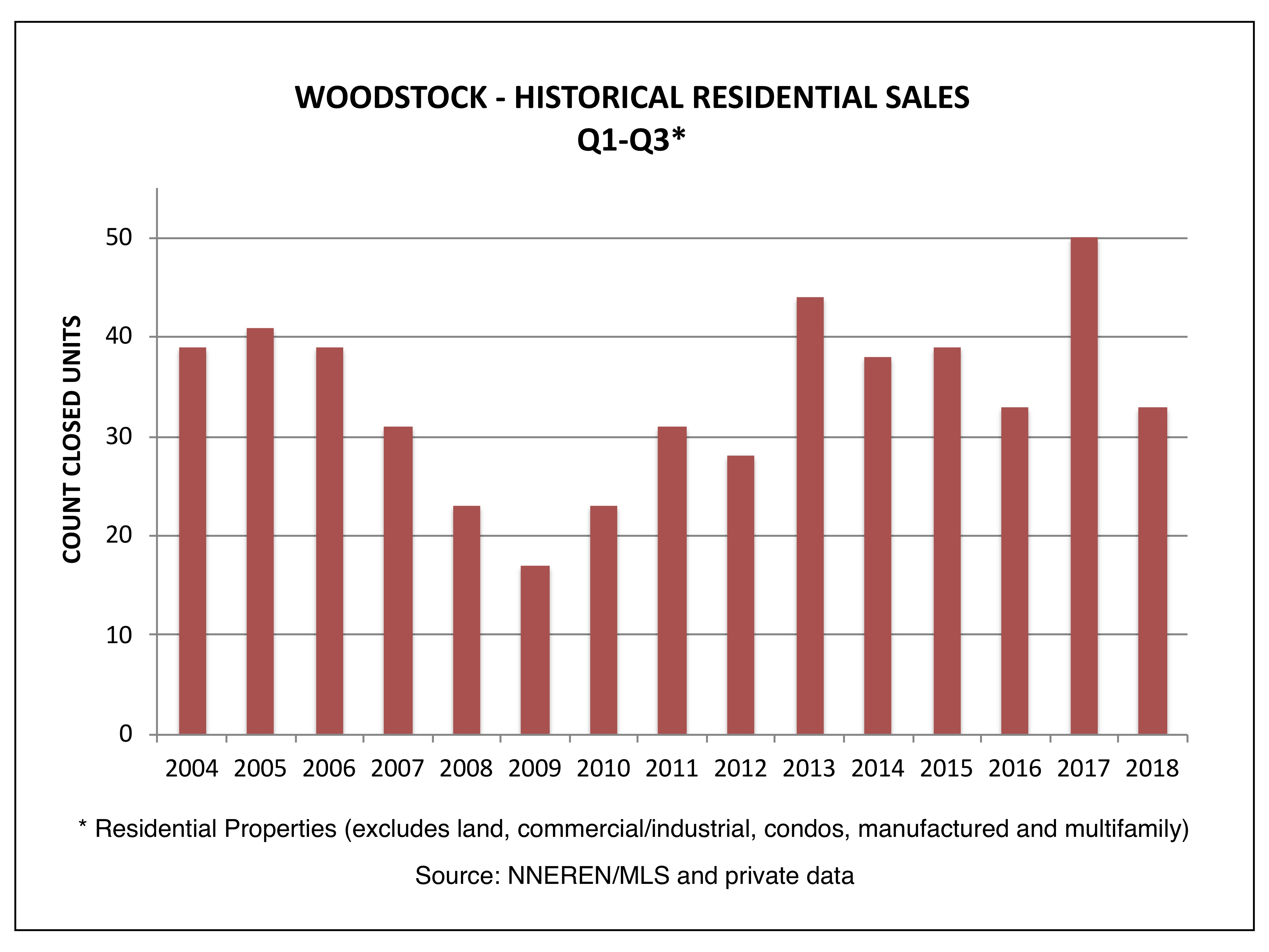 Woodstock VT Real Estate