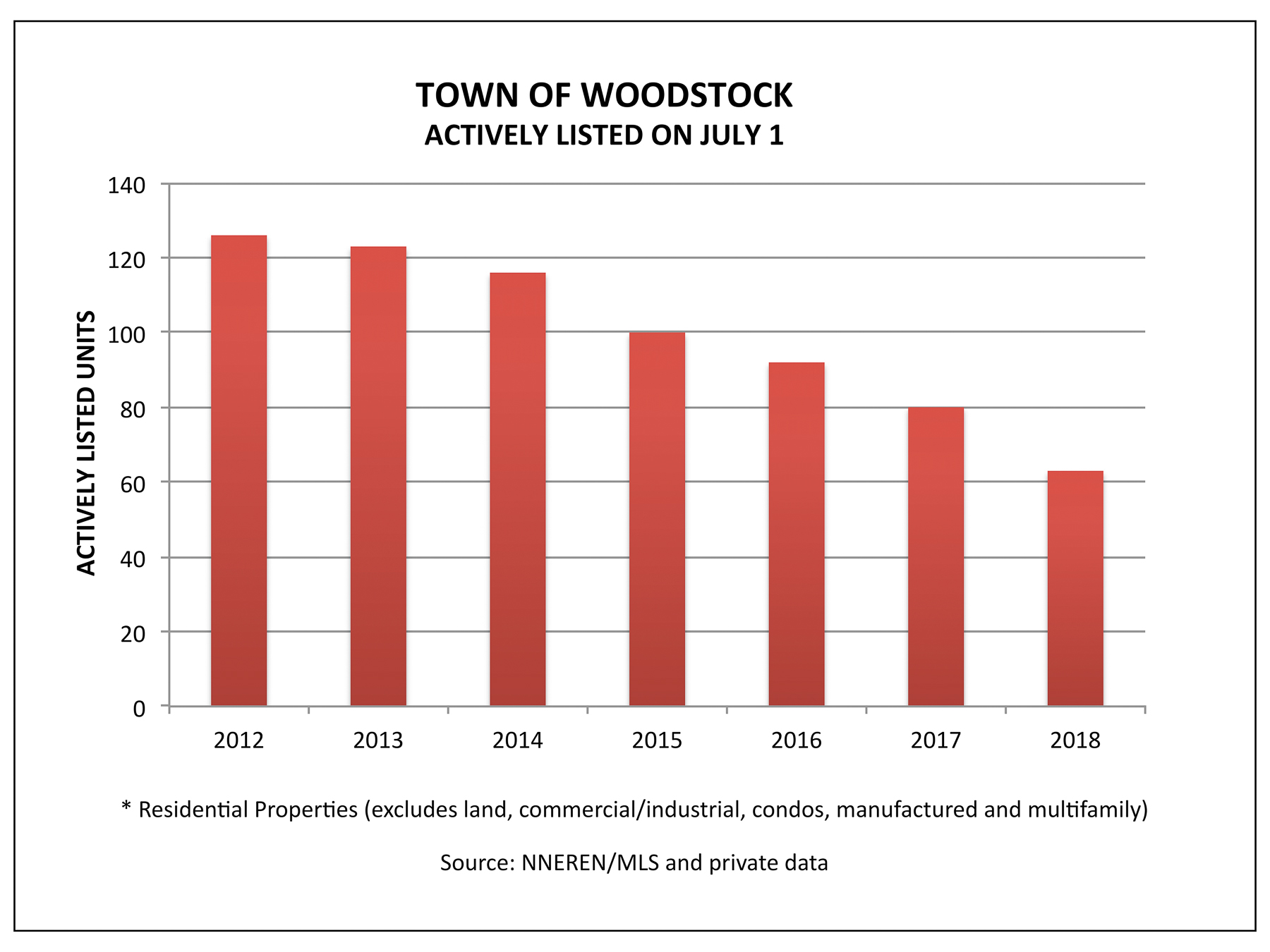Woodstock VT Real Estate - Actively Listed on July 1