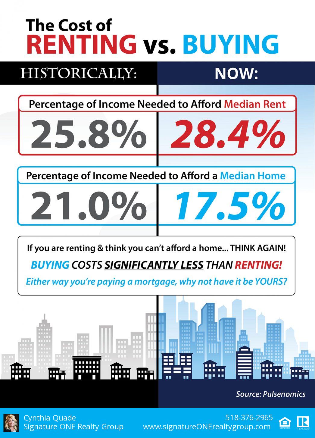 Rent vs. Buying Chart