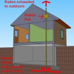 Is Radon common in Vermont?