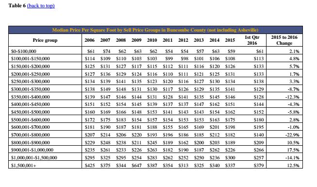 Table 6 Q1 Market Analysis 2016