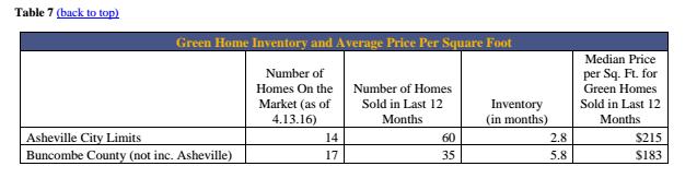 Table 7 Q1 Market Analysis 2016
