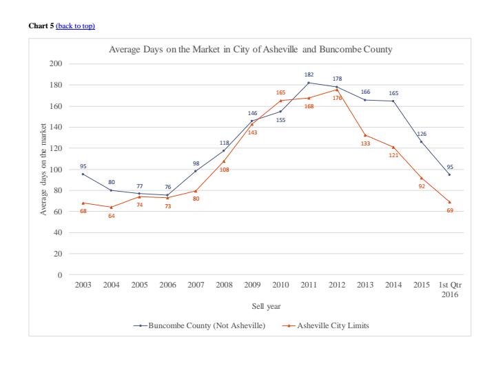 Chart 5 Q1 Market Analysis 2016