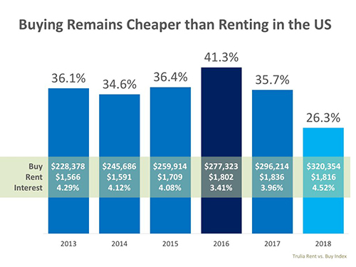 Buying Remains Cheaper than Renting in the US