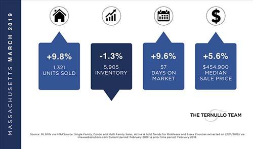 Massachusetts Real Estate Market - March 2019