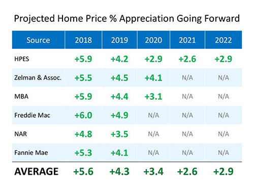 Projected Home Price % Appreciation 2018-2022