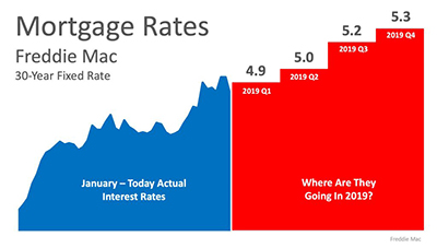Mortgage Rates 2018-2019