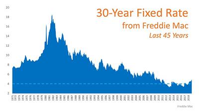 Mortgage Rates Last 45 Years