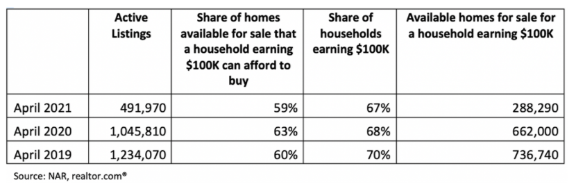 NAR Chart showing household income