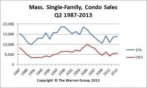 June2013MASales chart