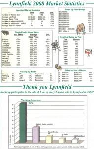 lynnfield_chart