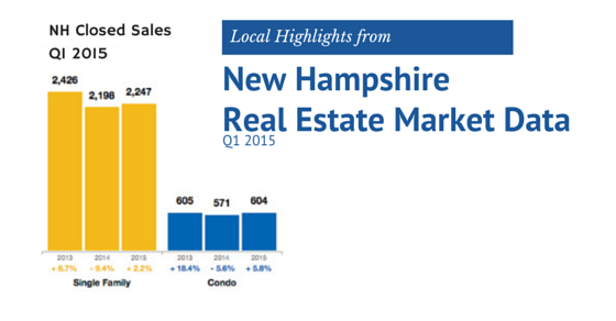 NH Closed Residential Sales in Q1 2015