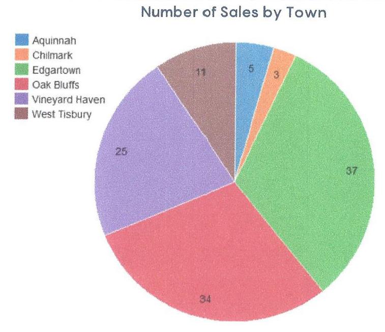 2021 Q2 Town units