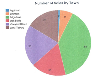 Q3 2020 Martha's Vineyard # of Sales by Town
