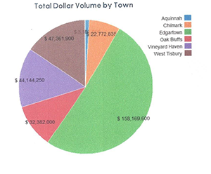 Q3 2020 Martha's Vineyard Total Dollar Volume by Town