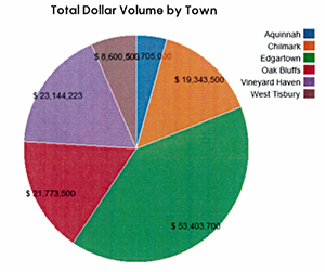 MV Real Estate: Q219 Dollar Volume by Town
