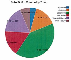 MV Real Estate: Q219 Dollar Volume by Town
