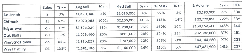 Q3 2020 MV Real Estate Town Table