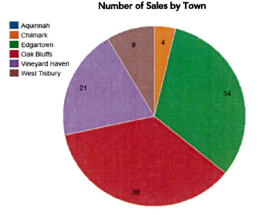 Martha's Vineyard Q2 2018 Real Estate Sales by Town