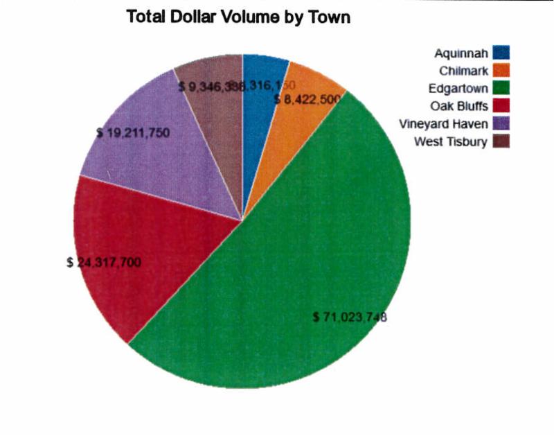 Martha's Vineyard Home Sales by Volume Q3 2018