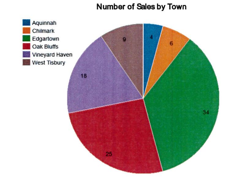 Martha's Vineyard Home Sales by Town Q3 2018