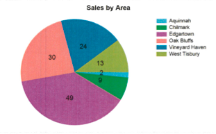 Martha's Vineyard Q3 2015 Property Sales