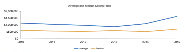 Average Selling Price Martha's Vineyard real estate