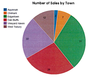 MV Real Estate Q32019 Sales by Town