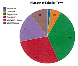 Number of Sales By Town on Martha's Vineyard