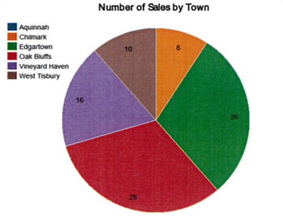 Martha's Vineyard Real Estate # of Sales by Town Q118