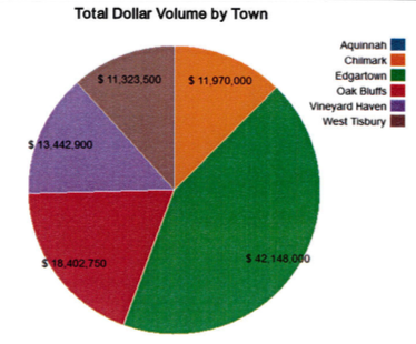 Martha's Vineyard Real Estate Total Dollar Volume by Town Q118