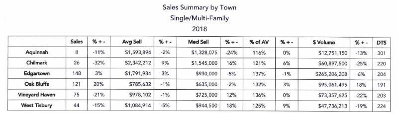 Martha's Vineyard Home Sales Summary By Town