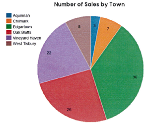 Q1 2020 Martha's Vineyard Sales by Town