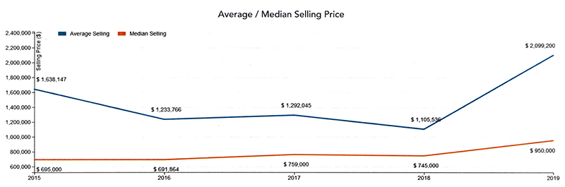 Q1 2019 Martha's Vineyard Average Median Home Selling Price
