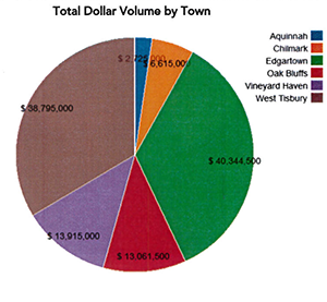 Q1 2019 Martha's Vineyard Home Sales Total Dollar Volume by Town