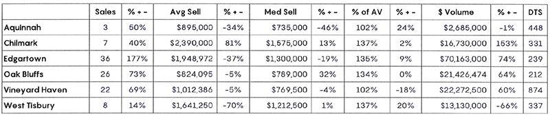 Q1 2020 MV Real Estate Town Table